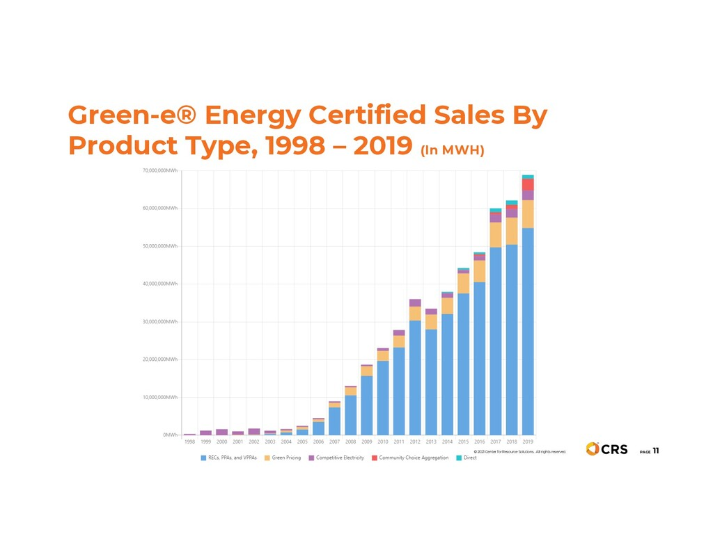 Green-e® Energy Certified Sales By Product Type...