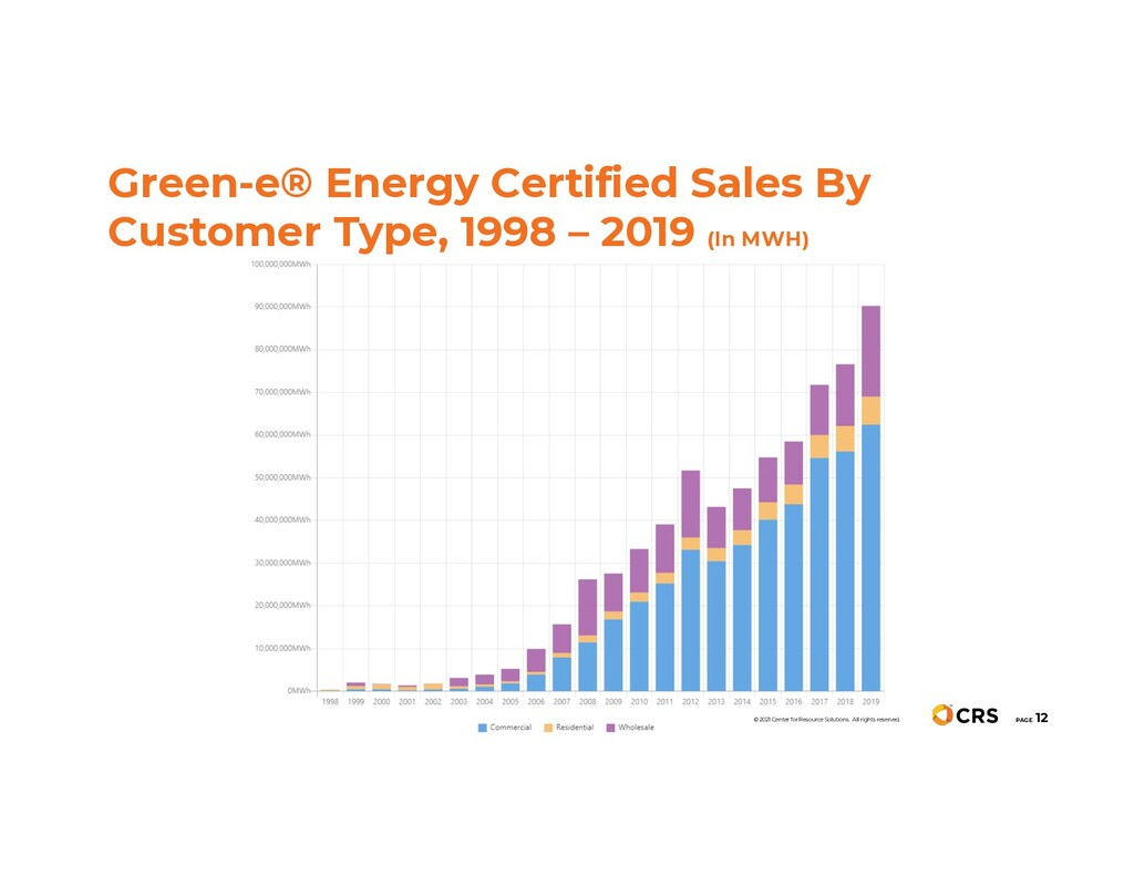 Green-e® Energy Certified Sales By Customer Typ...
