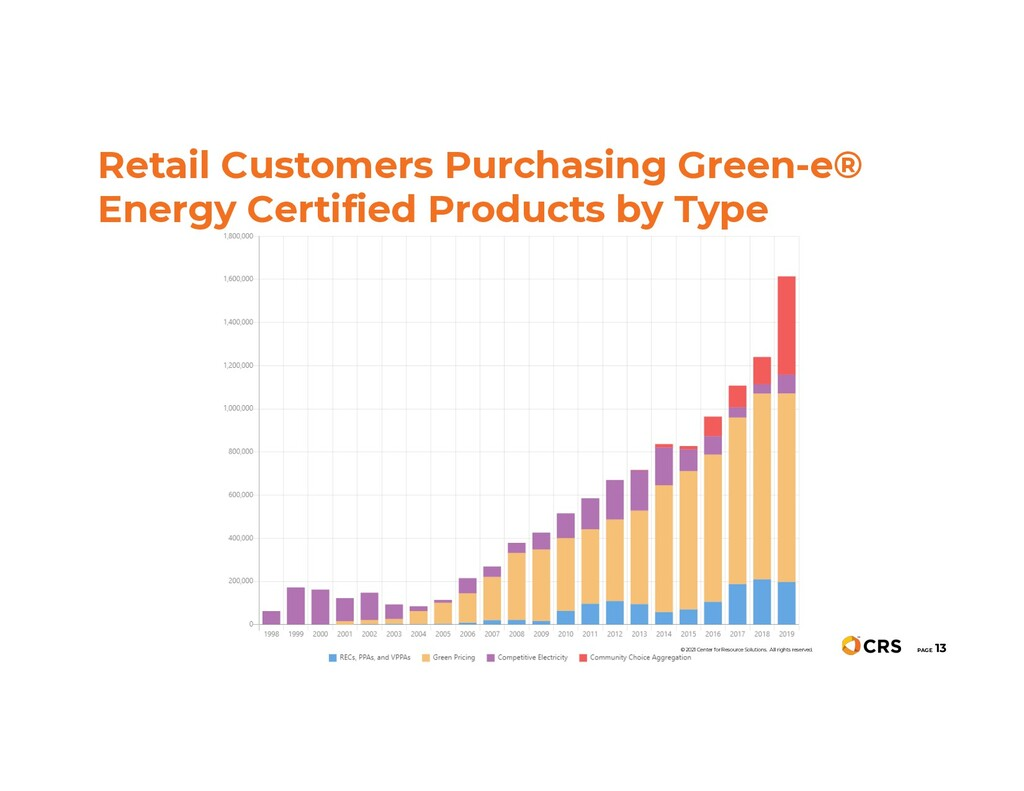 Retail Customers Purchasing Green-e® Energy Cer...