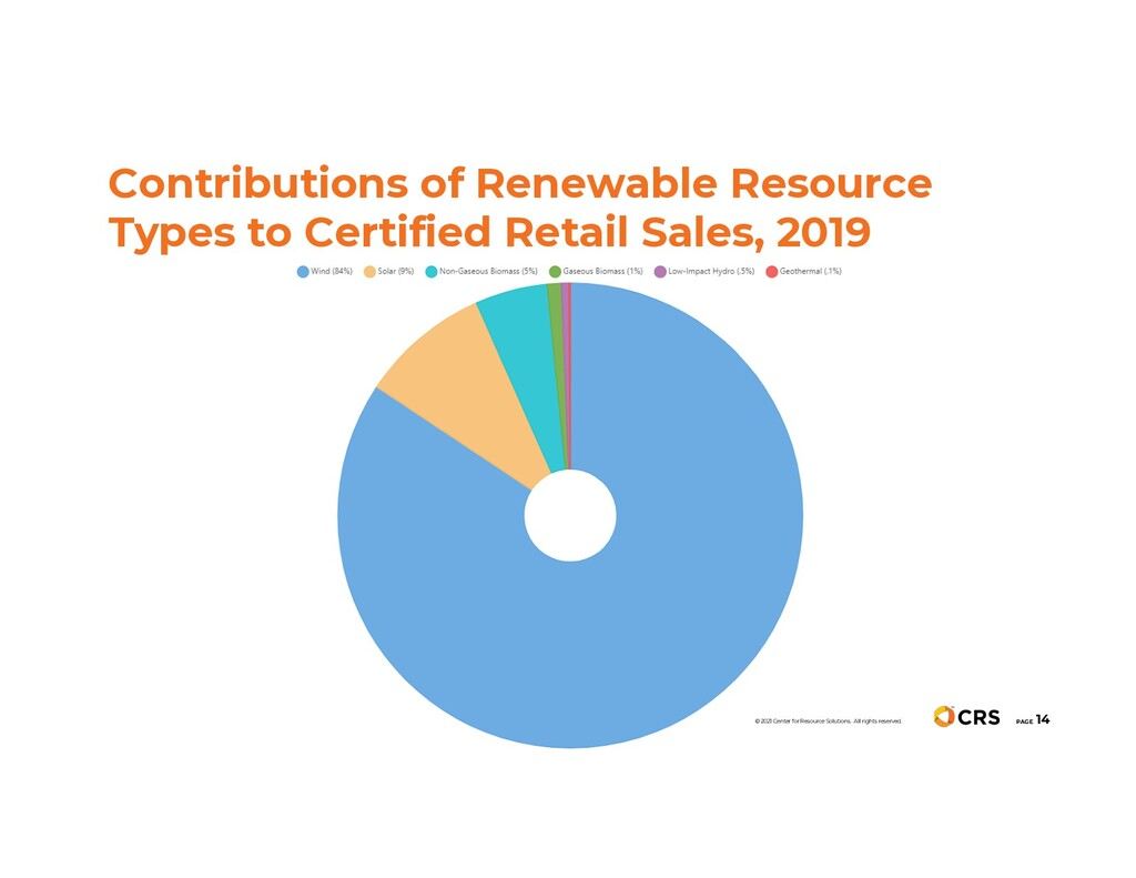 Contributions of Renewable Resource Types to Ce...