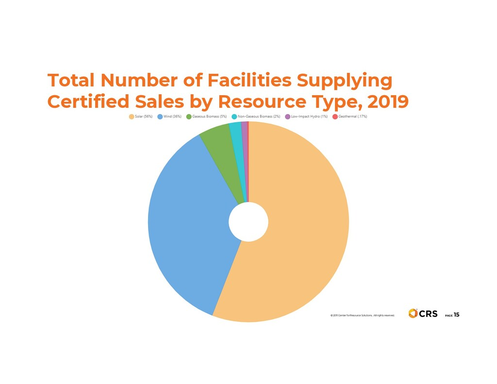 Total Number of Facilities Supplying Certified ...