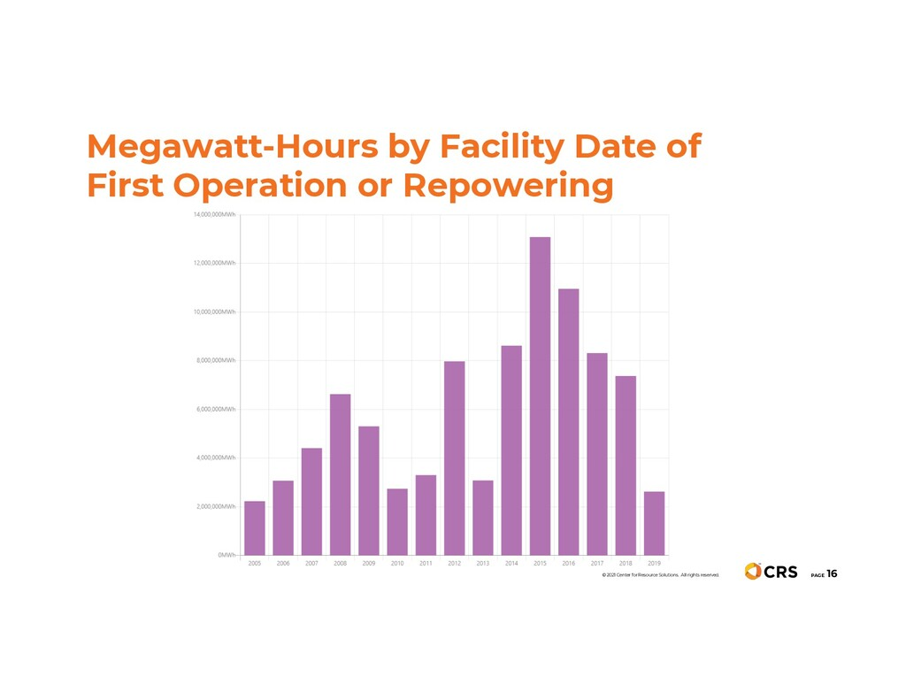 Megawatt-Hours by Facility Date of First Operat...