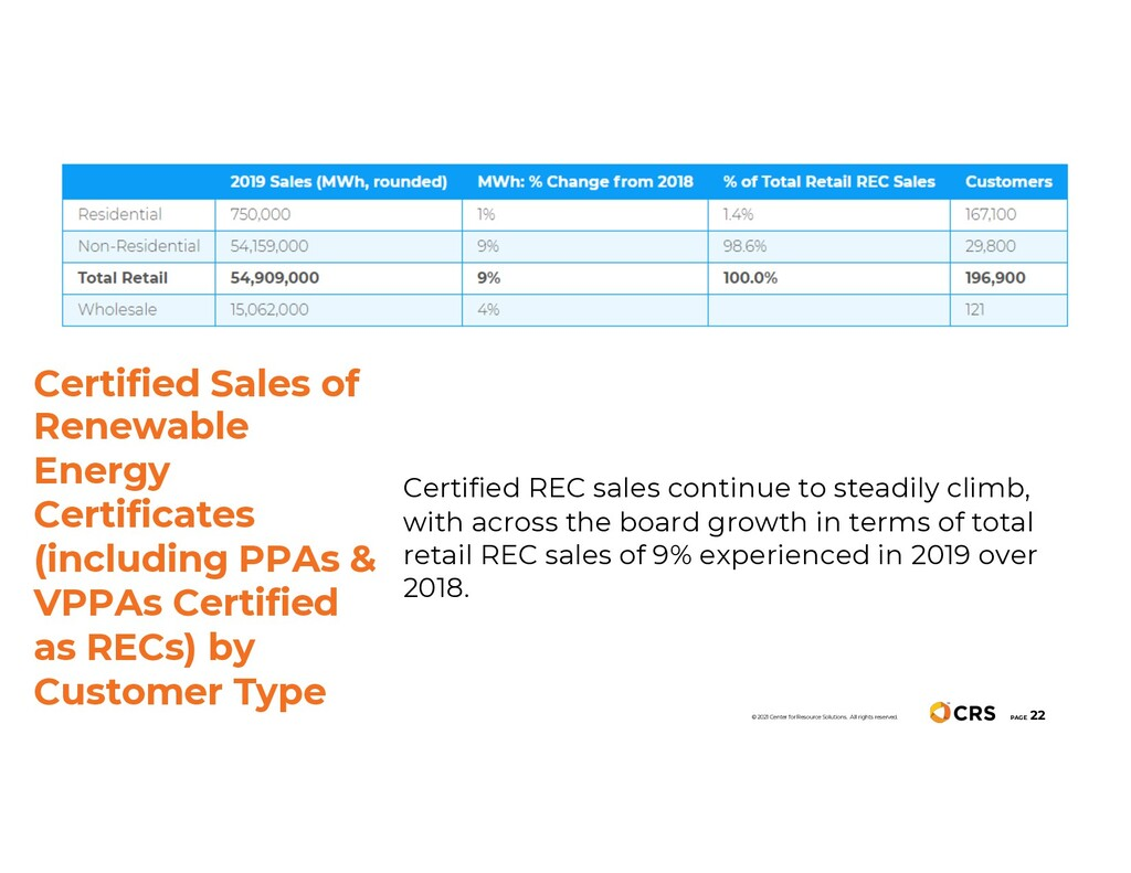 PAGE 22 Certified REC sales continue to steadil...