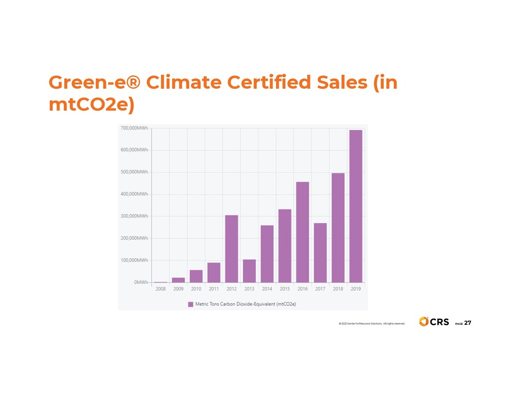 Green-e® Climate Certified Sales (in mtCO2e) PA...