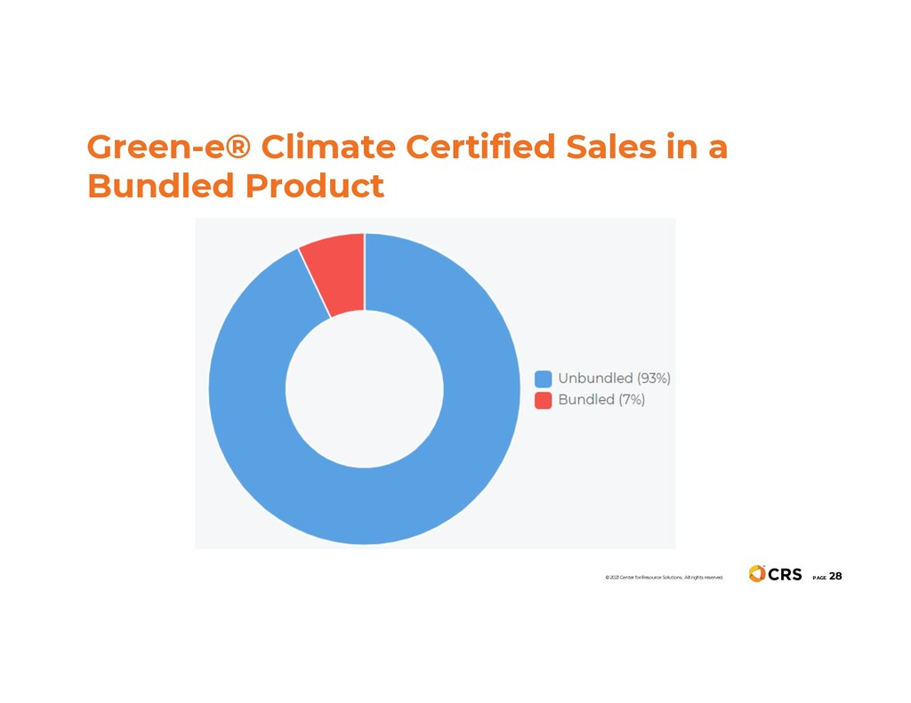 Green-e® Climate Certified Sales in a Bundled P...