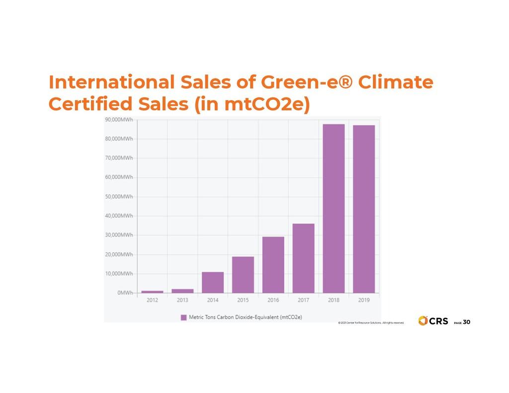 International Sales of Green-e® Climate Certifi...