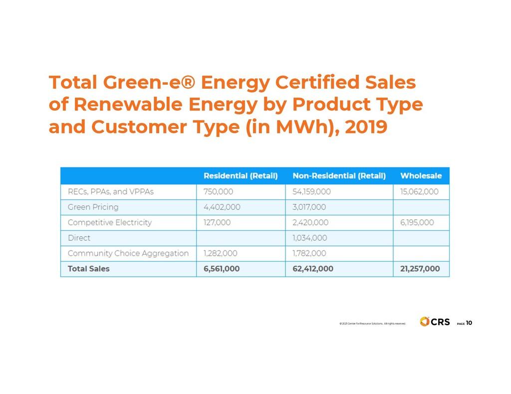Total Green-e® Energy Certified Sales of Renewa...