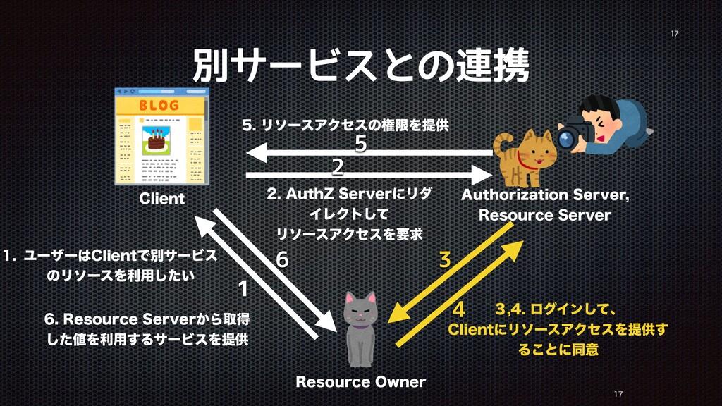 "別サービスとの連携   3FTPVSDF0XOFS $MJFOU ""VUIPSJ[BU..."