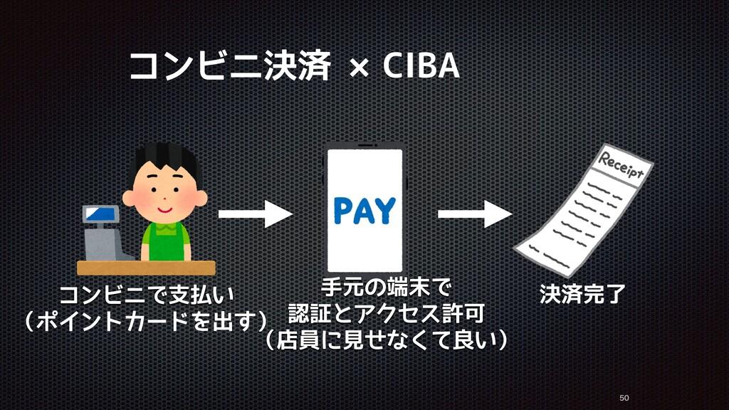 コンビニ決済 ×CIBA   コンビニで支払い (ポイントカードを出す) 手元の端末で...