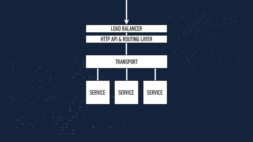 SERVICE SERVICE SERVICE TRANSPORT LOAD BALANCER...