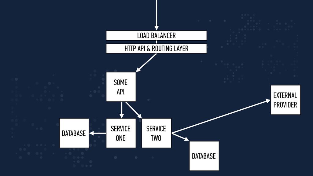 SOME API SERVICE ONE SERVICE TWO LOAD BALANCER...