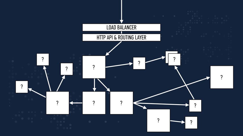 ? ? ? LOAD BALANCER HTTP API & ROUTING LAYER ? ...