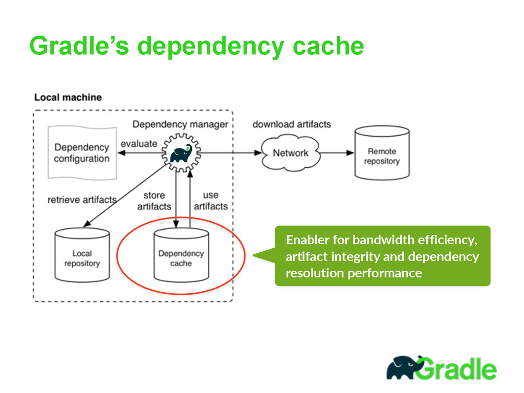 Gradle's dependency cache Enabler  for  bandwid...