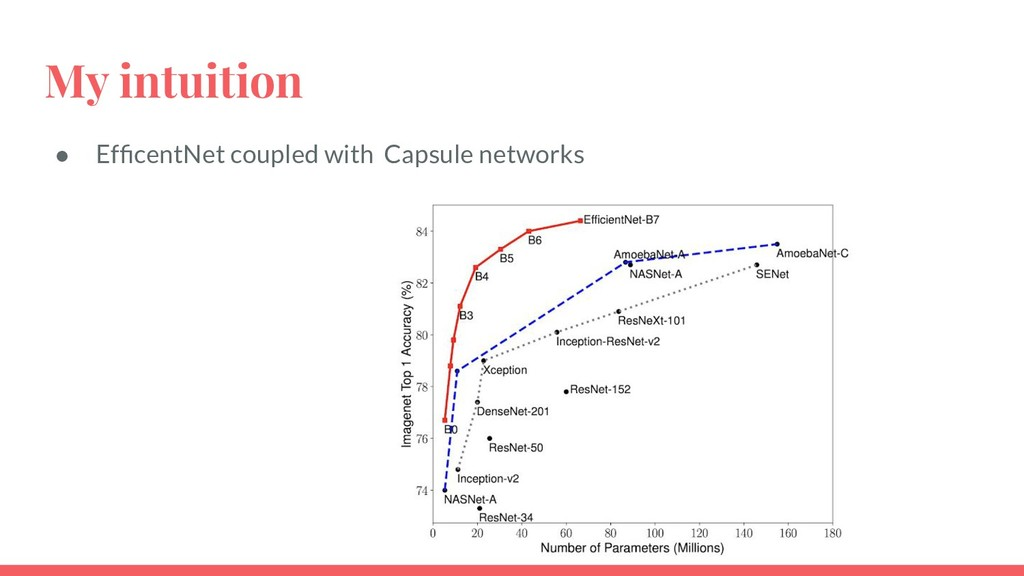 My intuition ● EfficentNet coupled with Capsule ...
