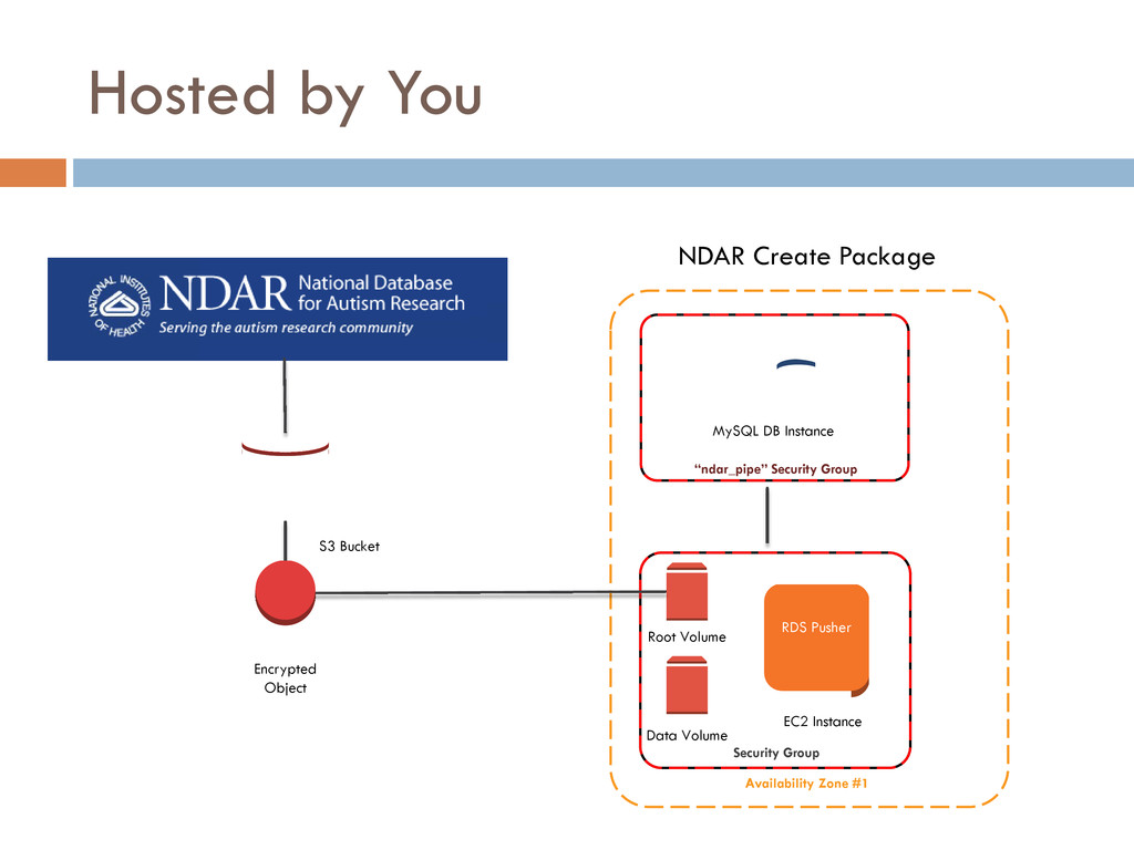 "Availability Zone #1 NDAR Create Package ""ndar_..."
