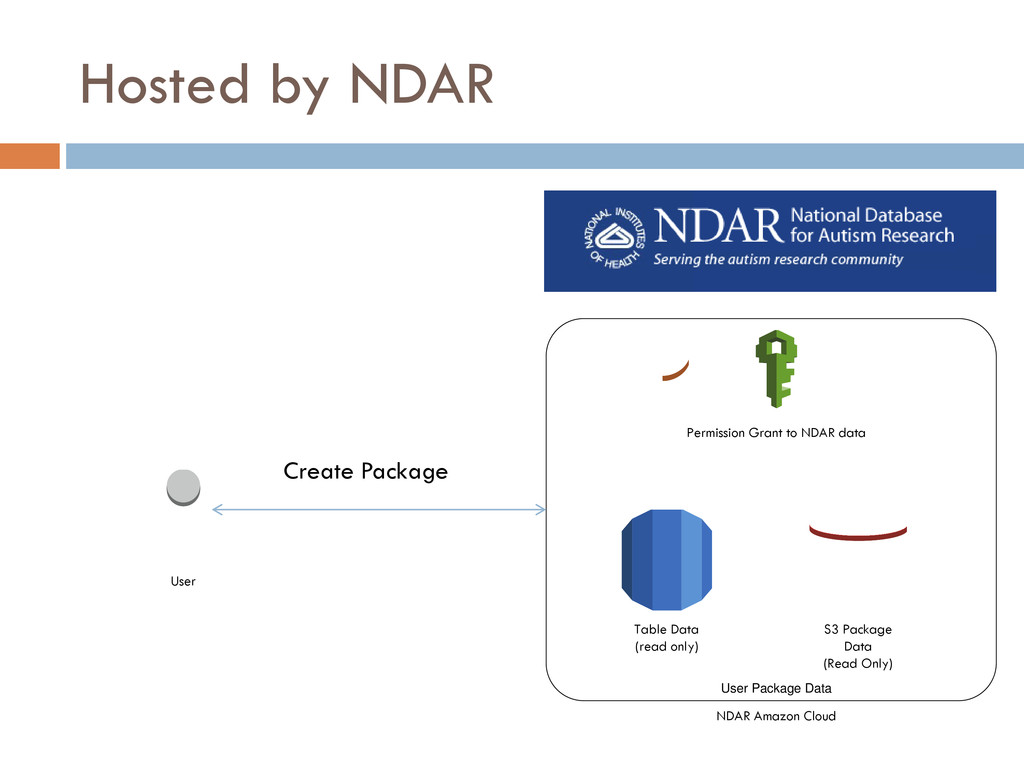 Hosted by NDAR Table Data (read only) User Pack...