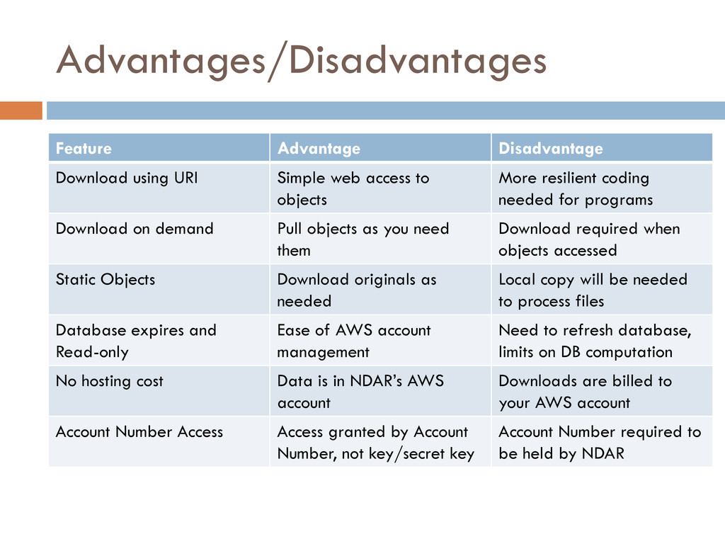 Advantages/Disadvantages Feature Advantage Disa...