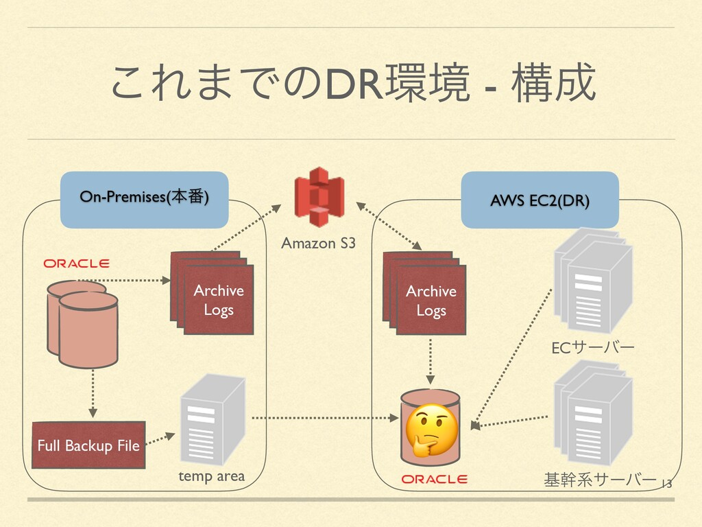 ͜Ε·ͰͷDRڥ - ߏ Archive Logs Full Backup File Am...