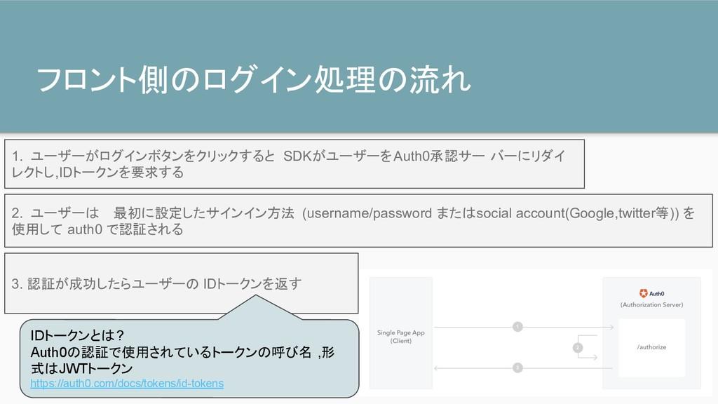 フロント側のログイン処理の流れ 1. ユーザーがログインボタンをクリックすると SDKがユーザ...