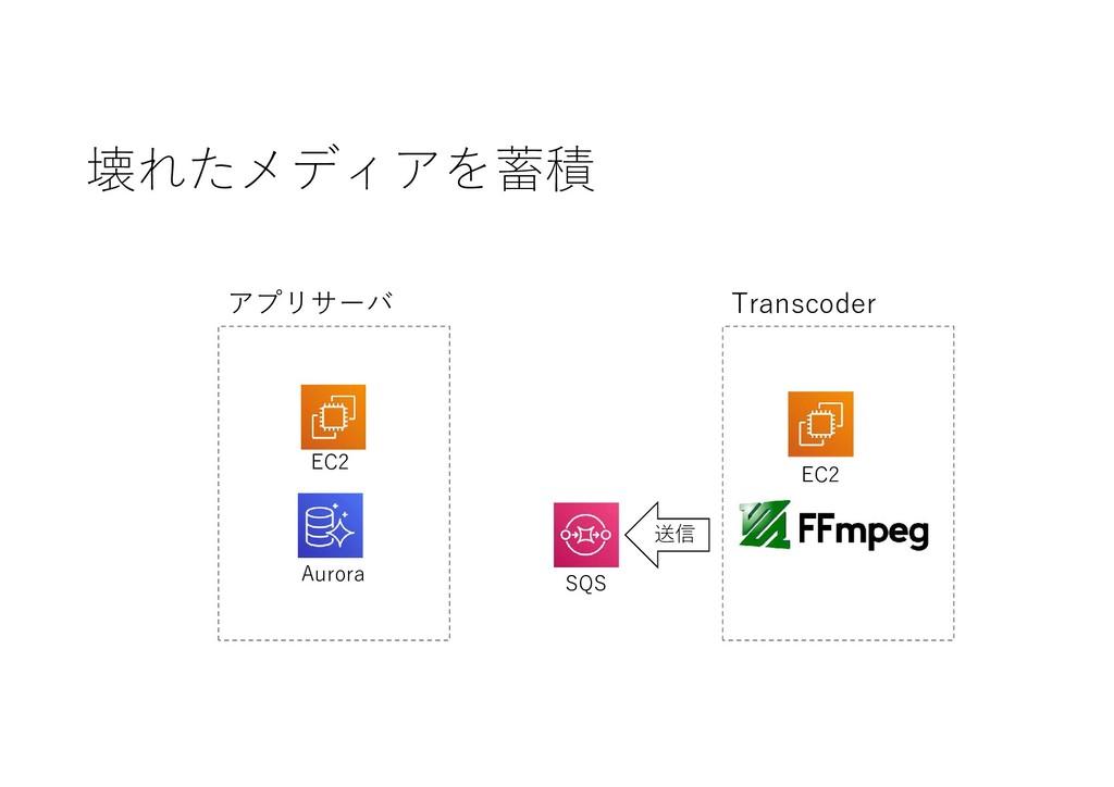 壊れたメディアを蓄積 送信 SQS EC2 Aurora アプリサーバ EC2 Transco...