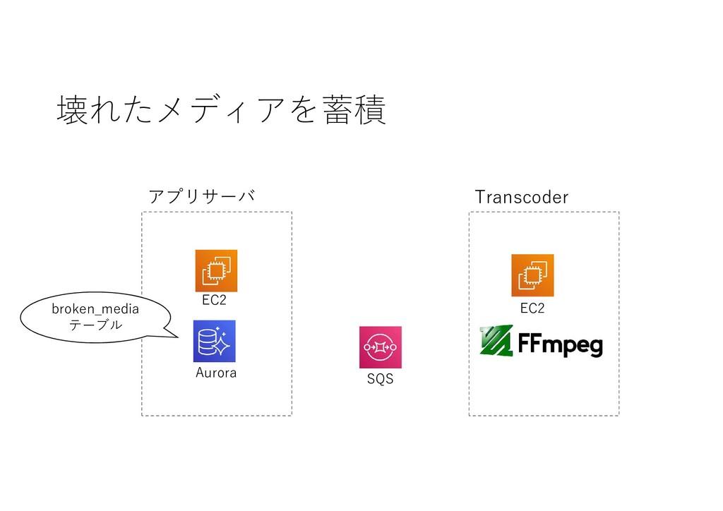壊れたメディアを蓄積 SQS EC2 Aurora アプリサーバ EC2 Transcoder...