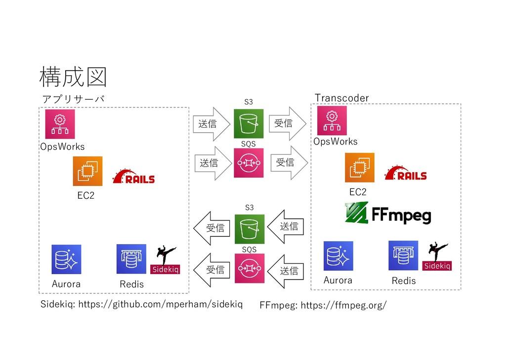 構成図 送信 OpsWorks S3 SQS S3 SQS EC2 Aurora Redis ...