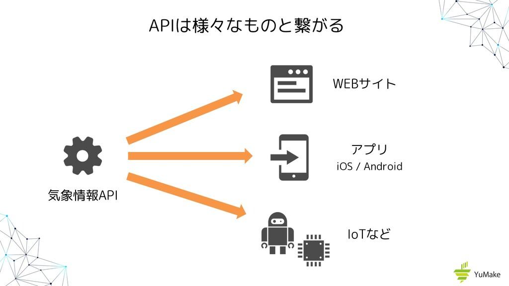 IoTなど APIは様々なものと繋がる 気象情報API WEBサイト アプリ iOS / An...