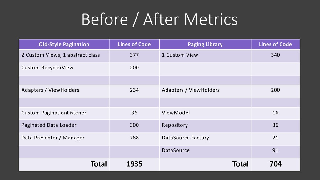 Before / After Metrics Old-Style Pagination Lin...