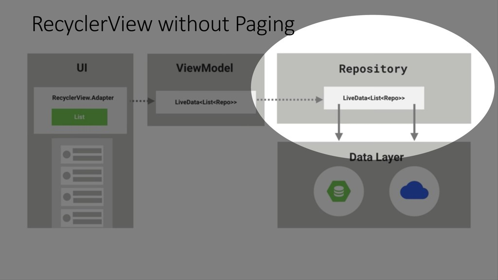 RecyclerView without Paging