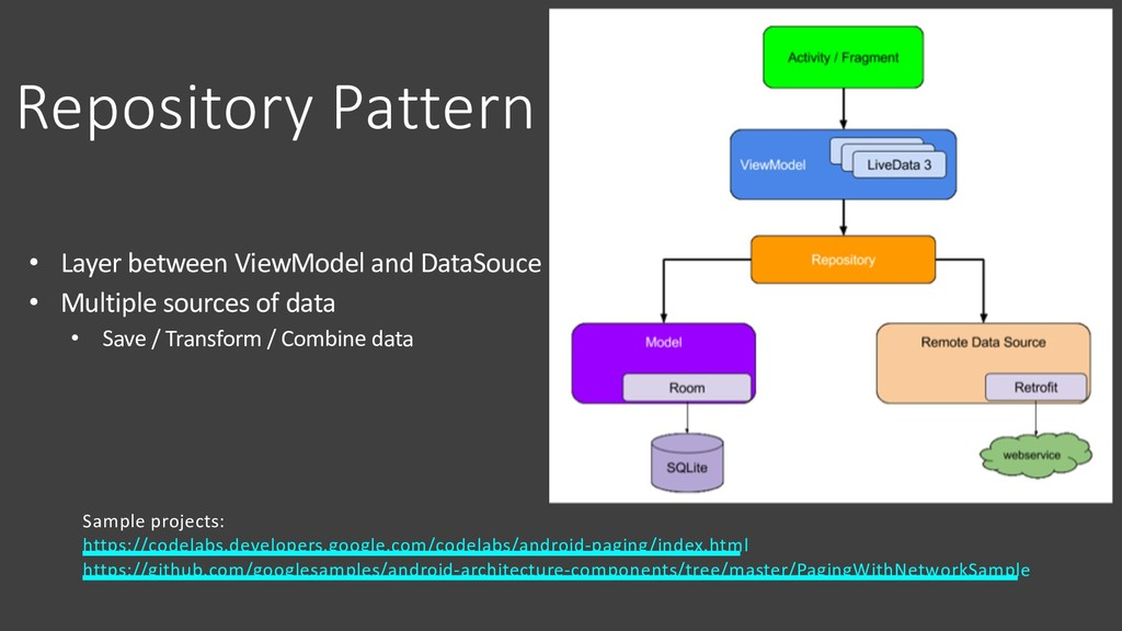 Repository Pattern • Layer between ViewModel an...