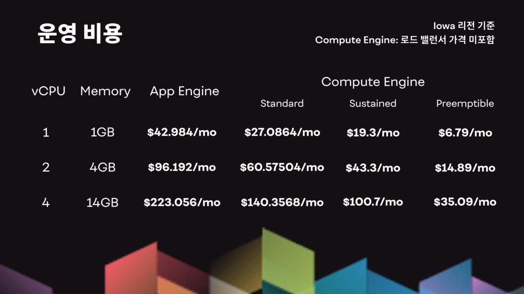 Iowa Compute Engine: 1 App Engine Compute Engin...