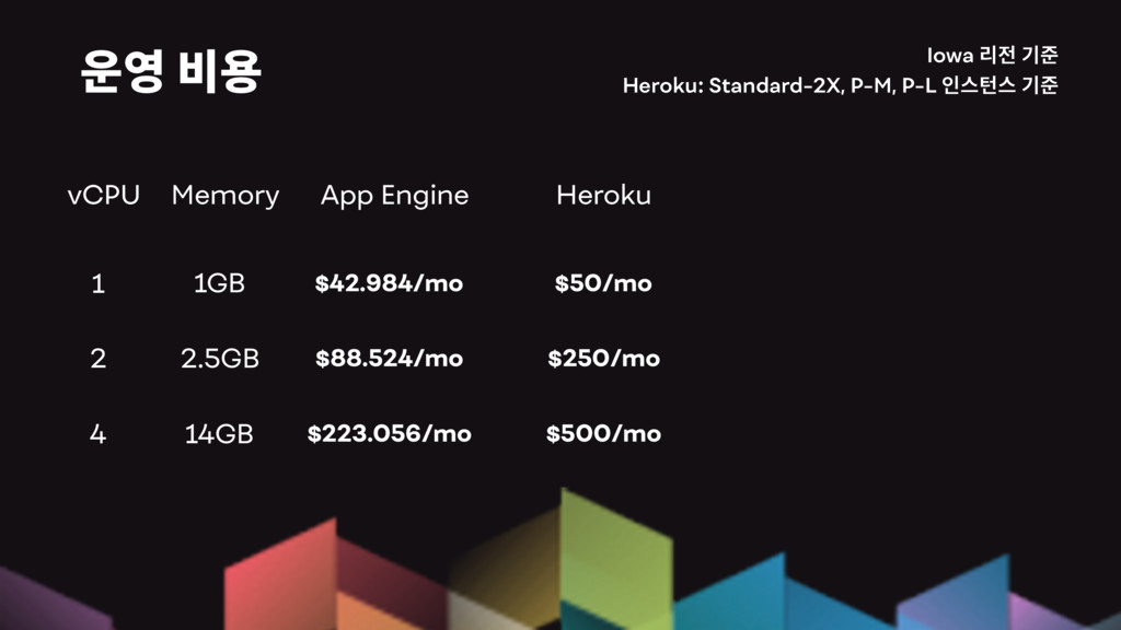 Iowa Heroku: Standard-2X, P-M, P-L 1 App Engine...