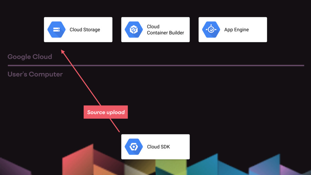 Cloud SDK User's Computer Google Cloud Cloud St...