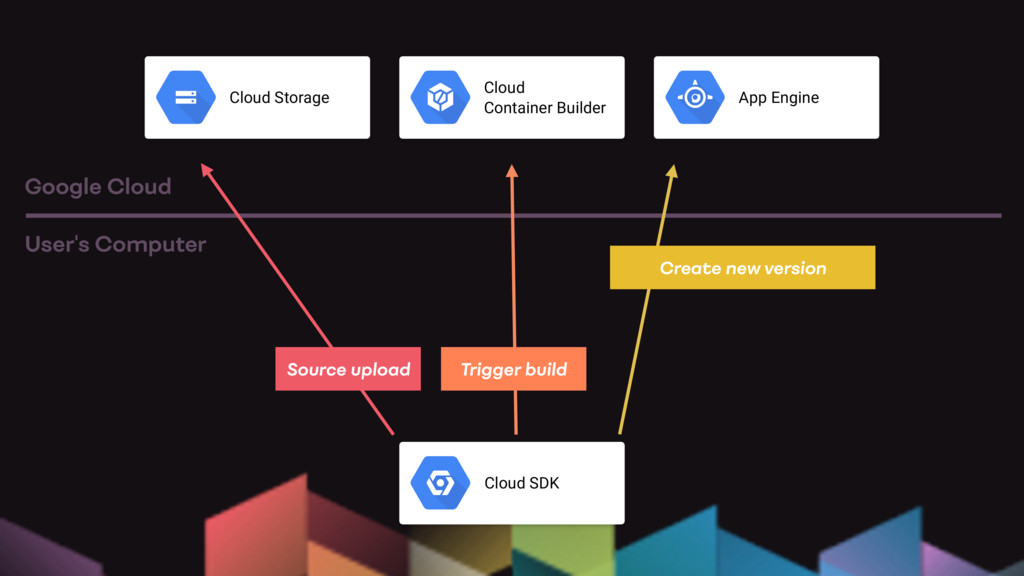 Cloud SDK User's Computer Google Cloud Cloud St...