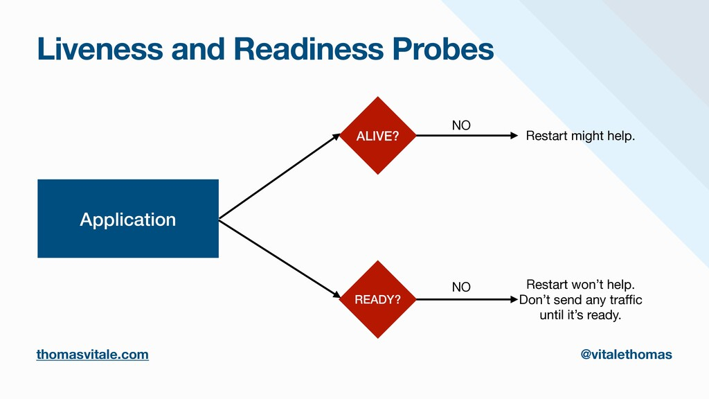 Liveness and Readiness Probes Application ALIVE...