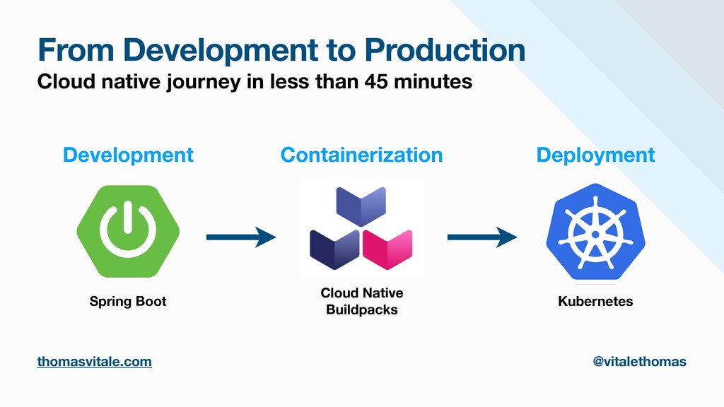 From Development to Production Cloud native jou...