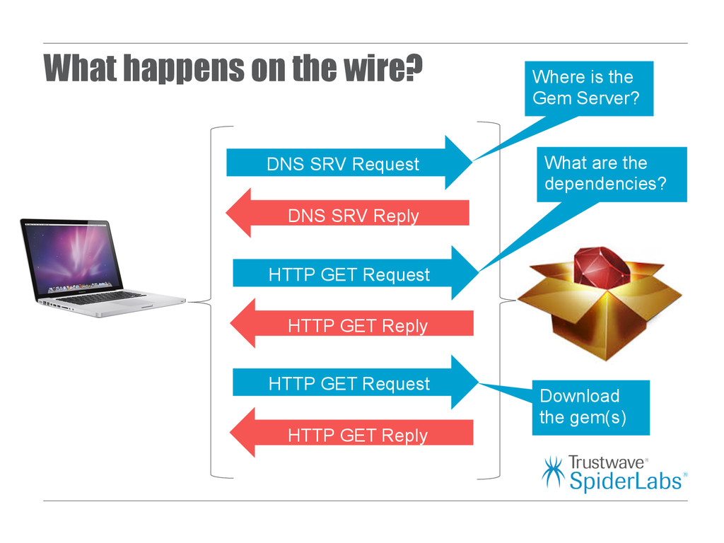 What happens on the wire? DNS SRV Request DNS S...