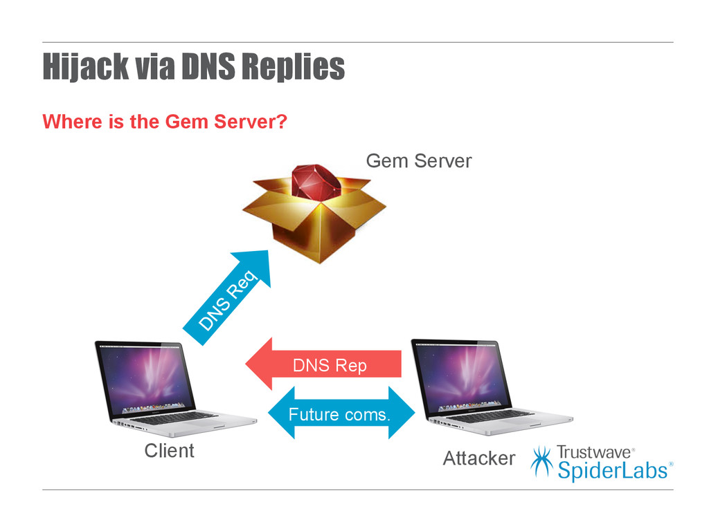 Hijack via DNS Replies Where is the Gem Server?...