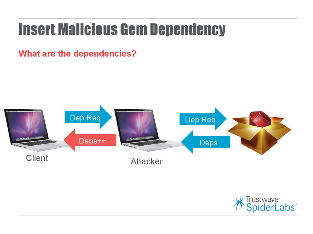 Insert Malicious Gem Dependency What are the de...