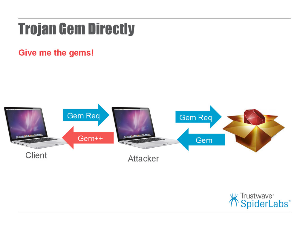 Trojan Gem Directly Give me the gems! Client At...