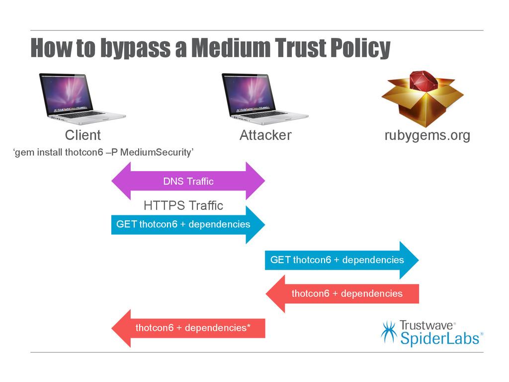 GET thotcon6 + dependencies HTTPS Traffic Attac...