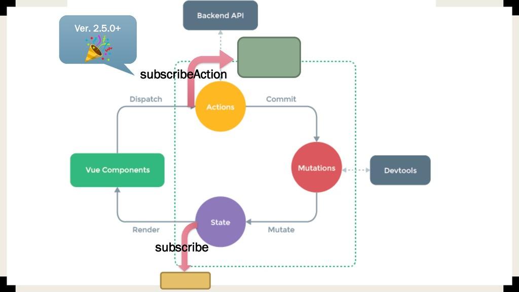 subscribeAction subscribe Ver. 2.5.0+