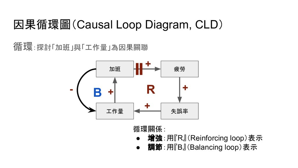 因果循環圖(Causal Loop Diagram, CLD) 循環:探討「加班」與「工作量」...