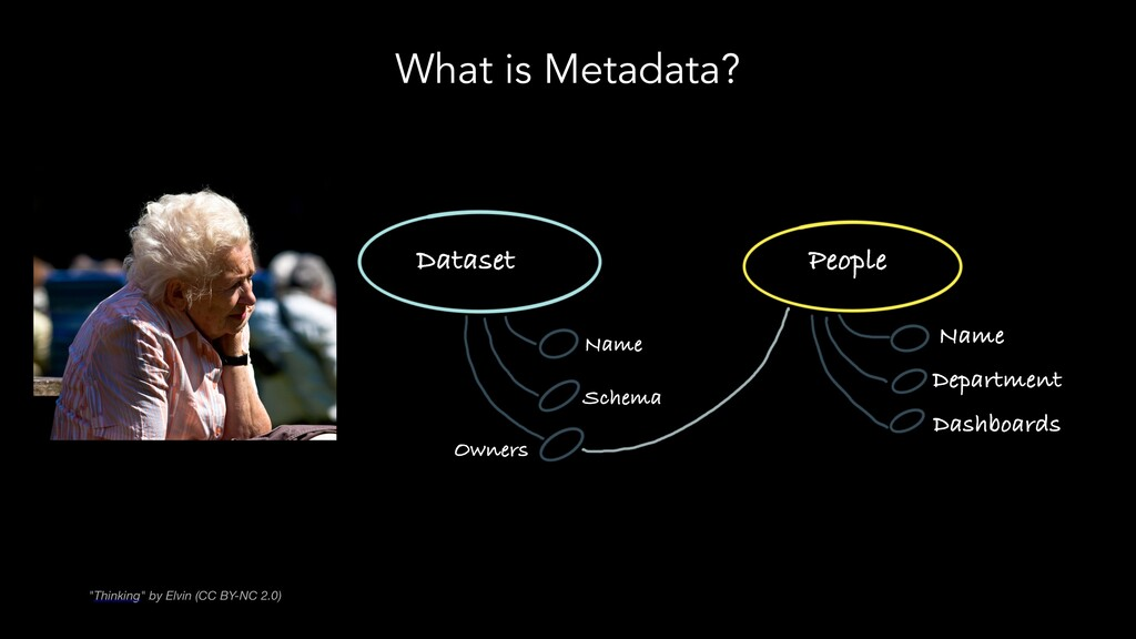 """What is Metadata? """"Thinking"""" by Elvin (CC BY-NC..."""