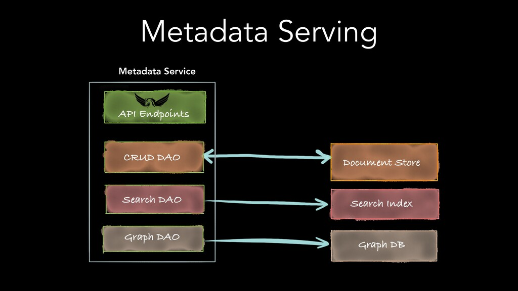 Metadata Serving API Endpoints CRUD DAO Search ...