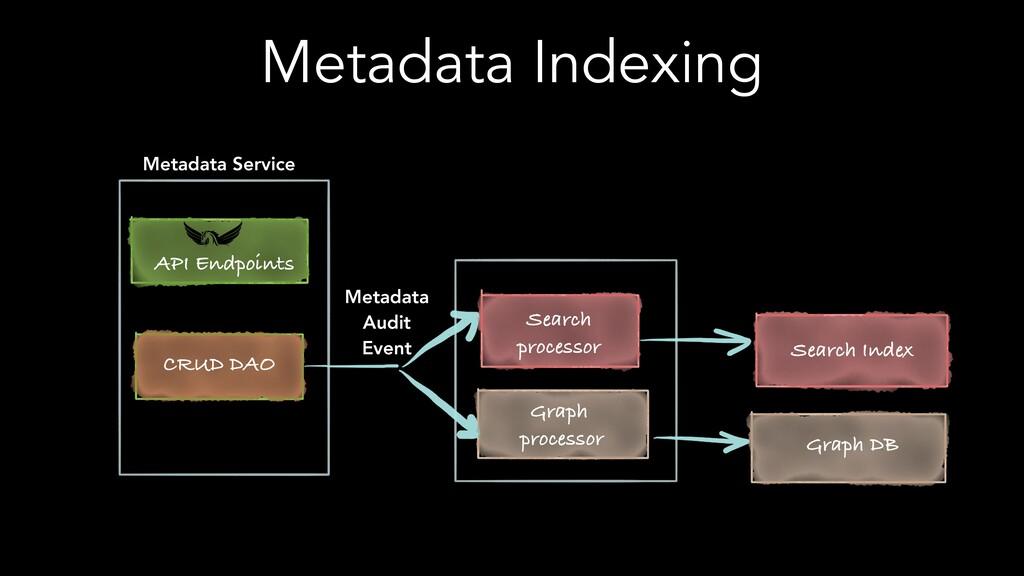 Metadata Indexing Metadata Service API Endpoint...