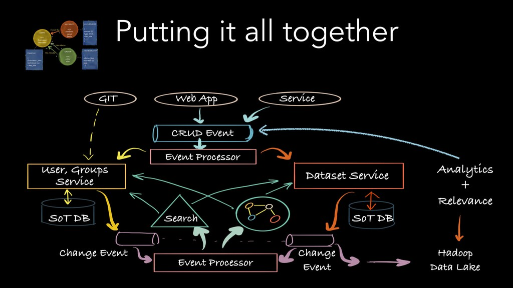 Putting it all together GIT Web App Service CRU...