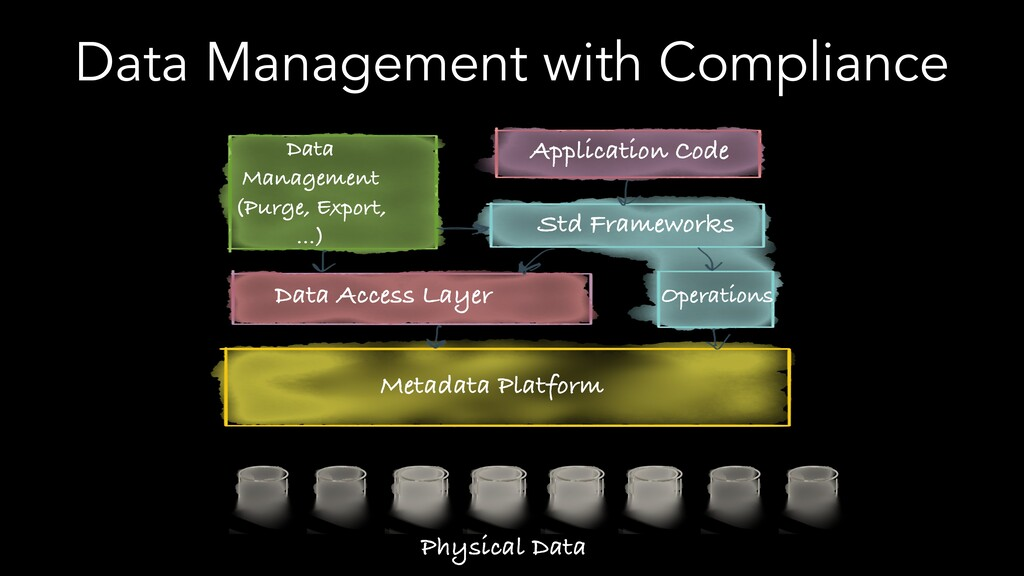 Data Management with Compliance Metadata Platfo...