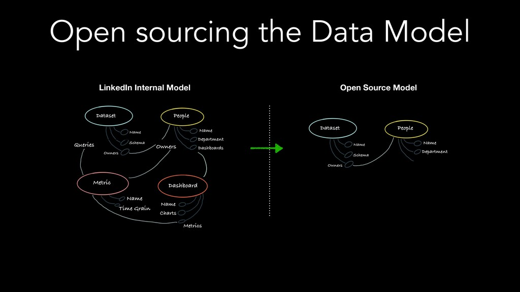 Open sourcing the Data Model LinkedIn Internal ...