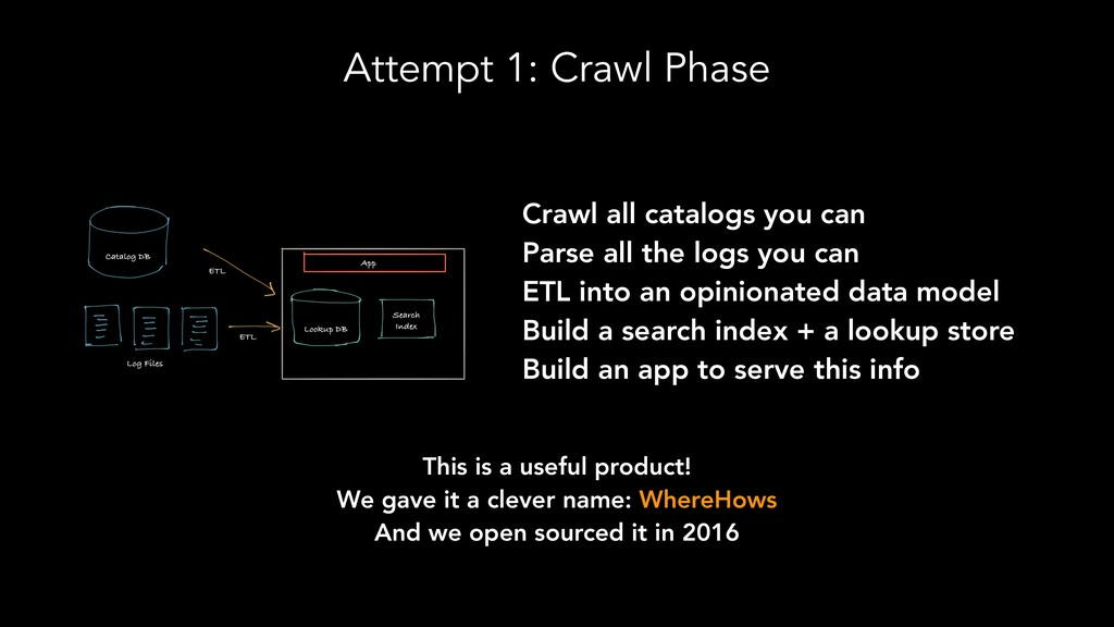 Attempt 1: Crawl Phase Crawl all catalogs you c...